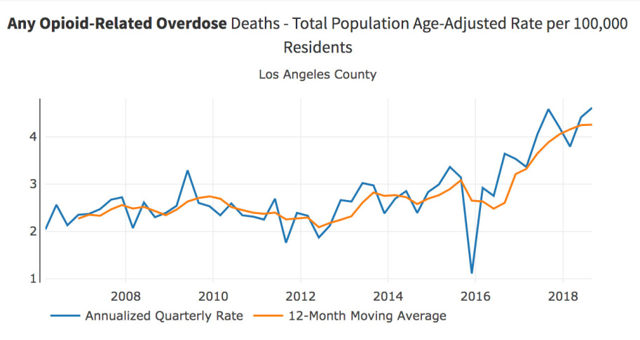LA's Opioid Problem Is Big, But Also Relatively Small