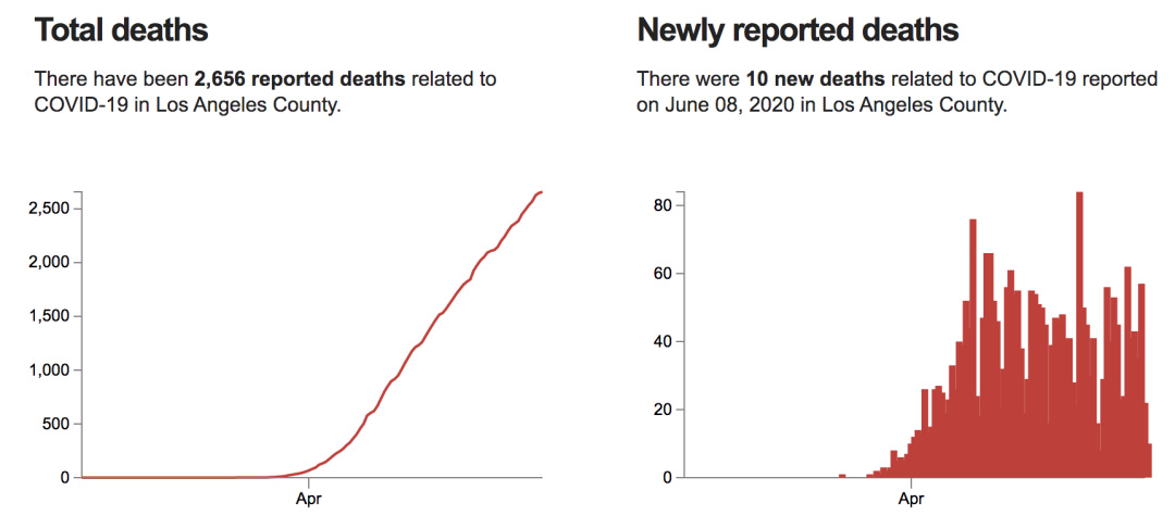 The Latest La County And Other Southern California Coronavirus Numbers And Trends