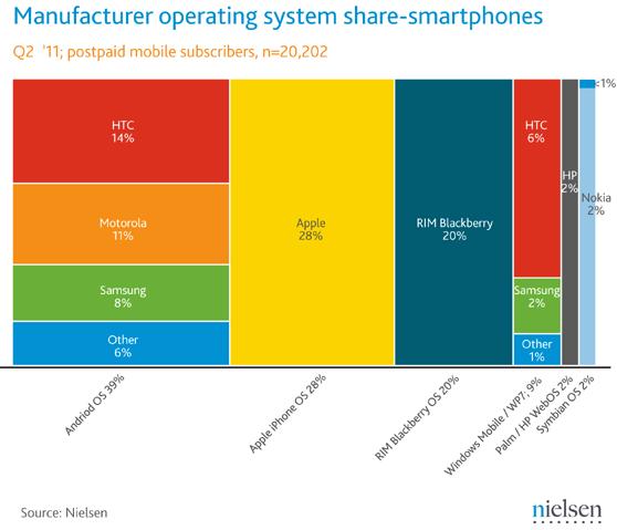 nielsen-smartphones.png