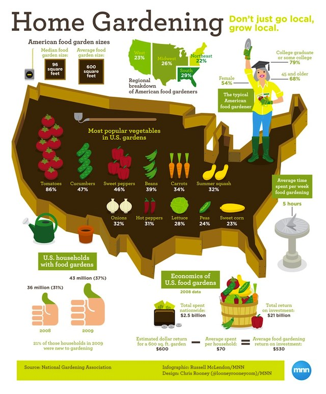 home_gardening_infographic_0.jpg