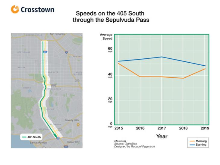 It's Not Just You, LA's Freeways Have Gotten Slower Since
