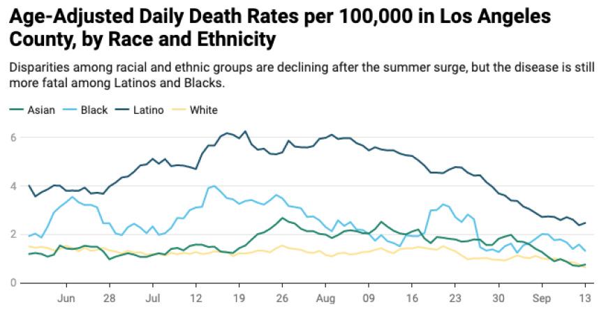 COVID Crackdowns At Work Have Saved Black And Latino Lives, LA Officials Say