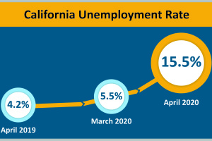 Why LA County's Unemployment Rate Is So Much Higher Than Most Of California's