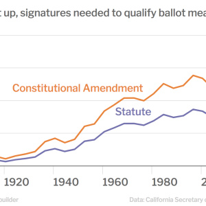 Why It Just Got A Lot Harder To Get a Proposition On California's Ballot