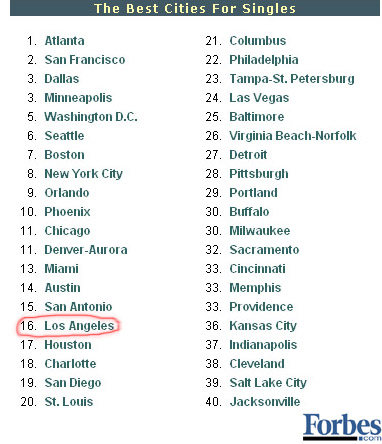 best cities for single people