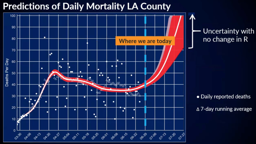 La County Hospital Beds Could Fill In Coming Weeks As Covid 19 Cases Surge