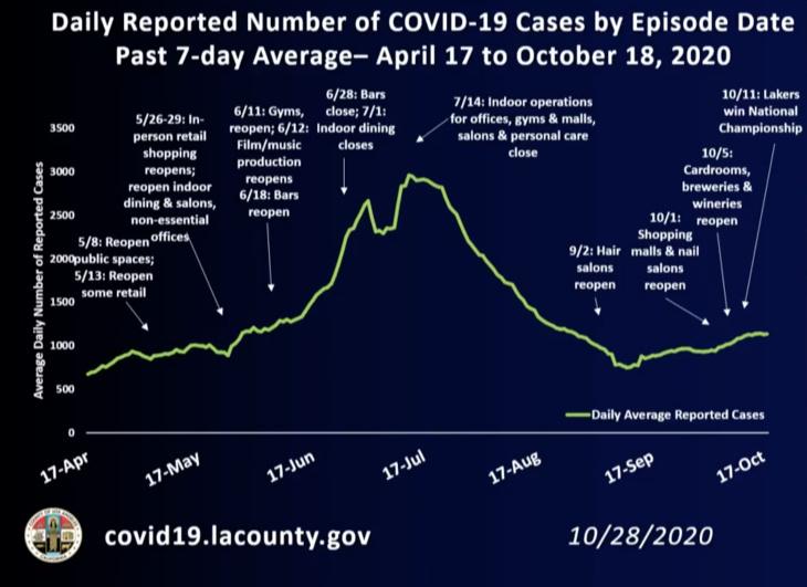 Covid 19 Cases Rise Again In La County