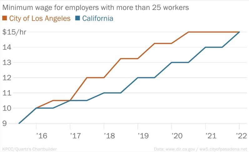 minimum wage in pasadena ca