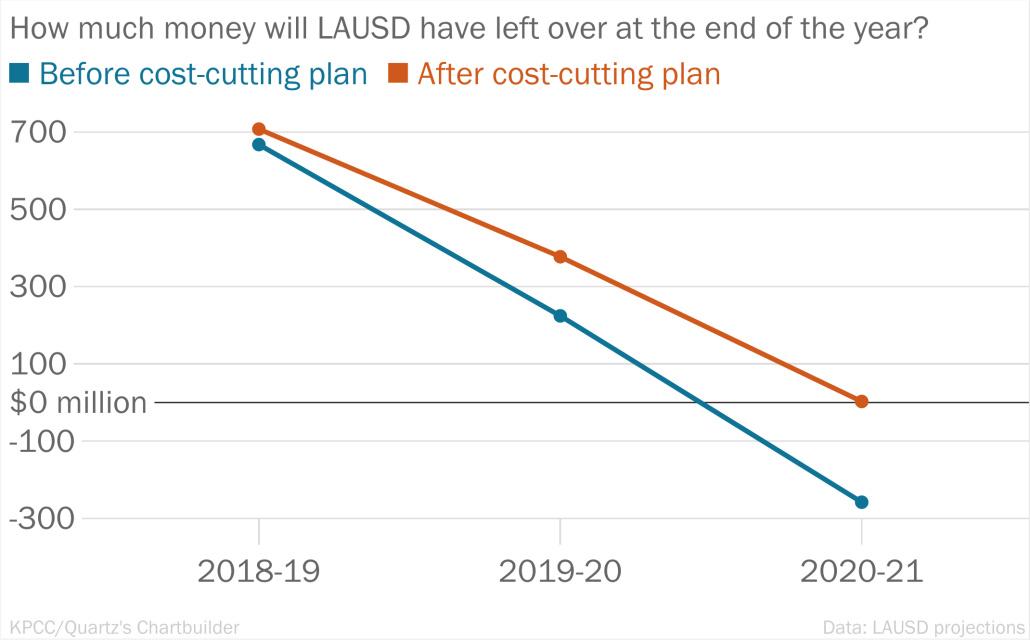 lausd-budget-topline-2.png