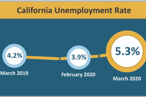 LA's Latest Unemployment Numbers Are Staggering. An Estimated 1.3M Jobs Have Already Been Lost