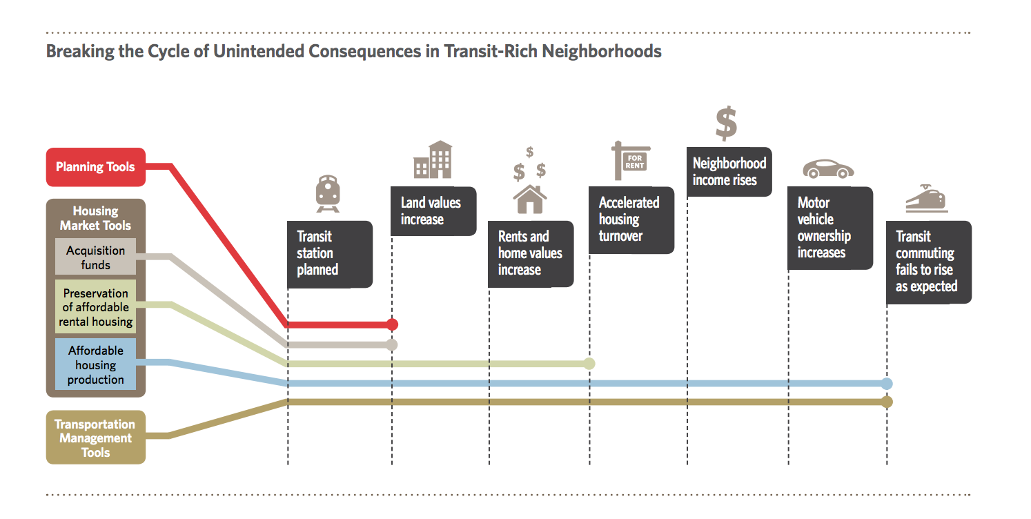 gentrification_infographic.png