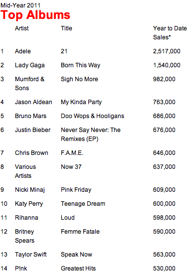 2011 album sales up first time
