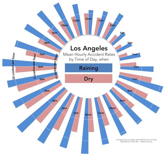 la-crash-graph.jpg